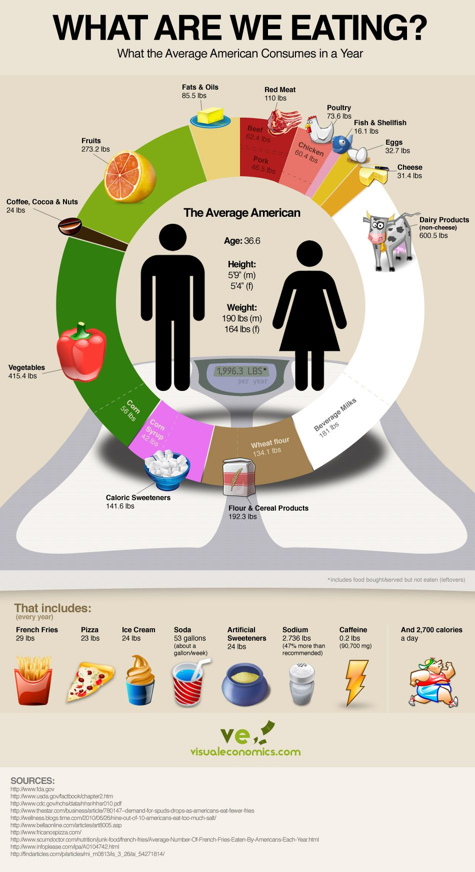 ve-american-average-food-consumption1